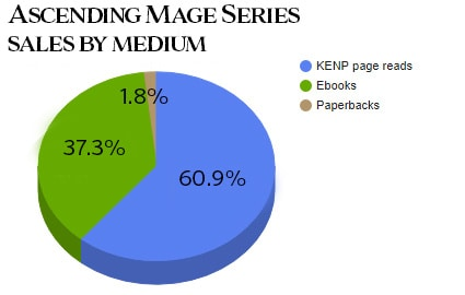 Book sales by format