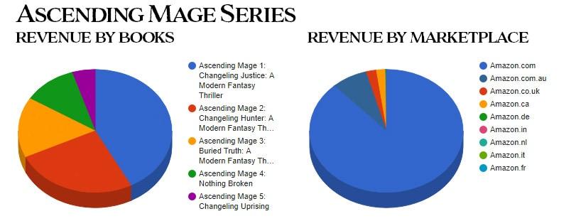 Ascending Mage series October 2019 sales