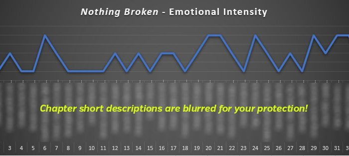 Emotional Intensity chart for Ascending Mage 4