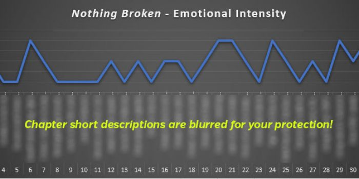 Emotional Intensity for Ascending Mage 4: Nothing Broken